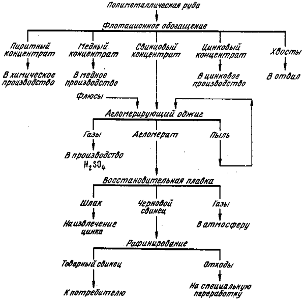 Молярная масса свинца (pb), формула и примеры