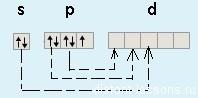 of2, степень окисления кислорода и фтора в нем