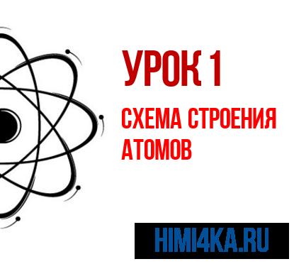 Строение атома франция (fr), схема и примеры