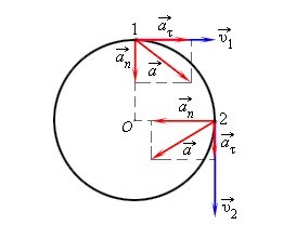 Динамика движения тела по окружности
