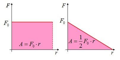 Формула работы