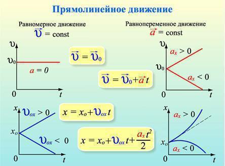 Формула равноускоренного движения