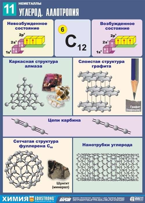 co2, степень окисления углерода и кислорода в нем