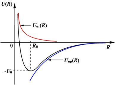Силы взаимодействия молекул, формулы и примеры
