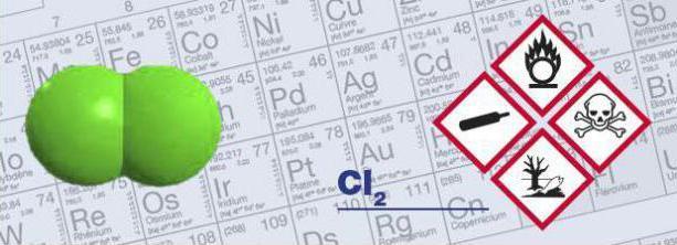 Хлор и его характеристики