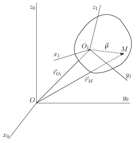 Формула угловой скорости