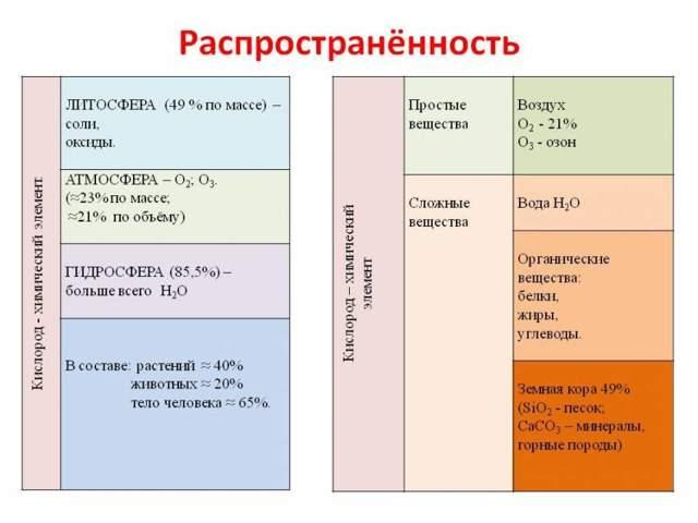 Кислород и его характеристики