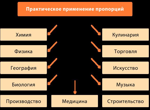 Уравнение пропорции и его решение