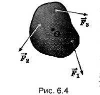 Основное уравнение динамики вращательного движения
