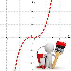 Исследование функции и построение ее графика