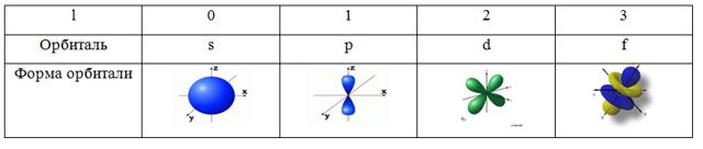 Строение атома в химии