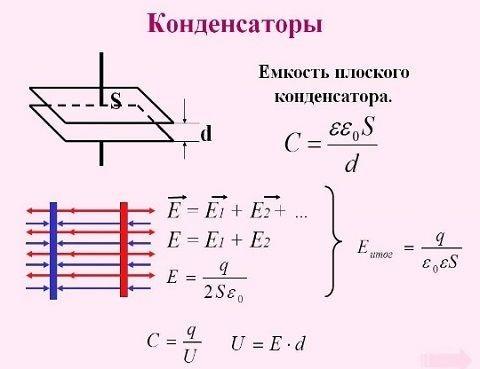 Формула емкости конденсатора, С