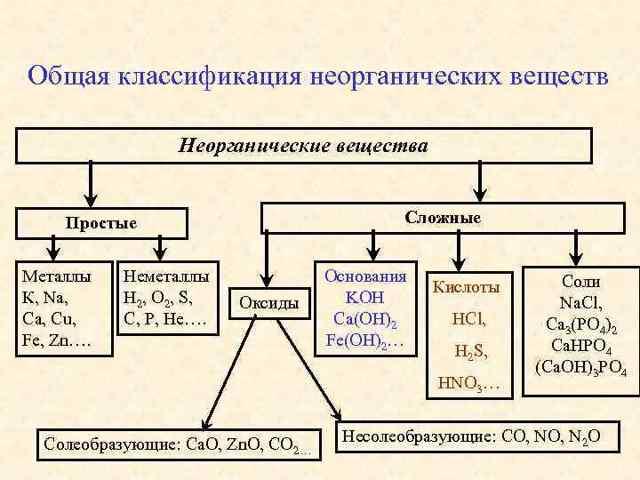 naoh, степень окисления серы и др элементов
