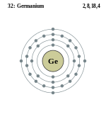Строение атома германия (ge), схема и примеры