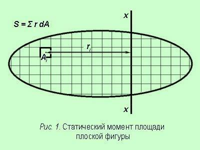 Формула инерции