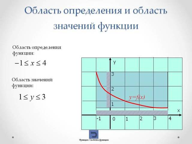 Область значений функции, теория и примеры