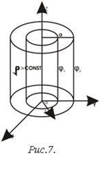 Уравнение Лапласа в физике