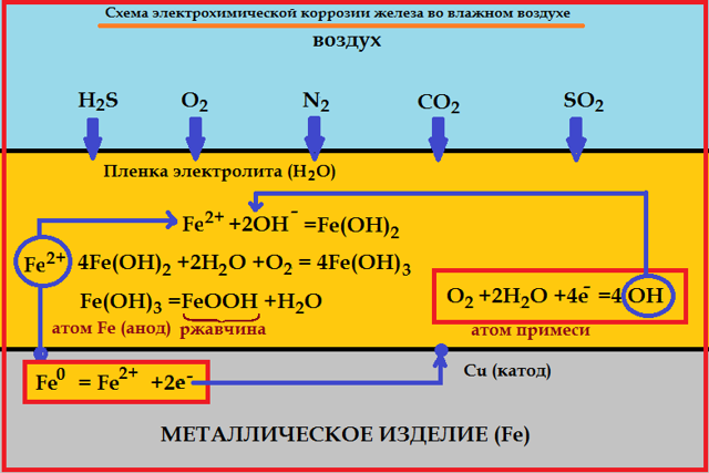 Коррозия металлов в химии