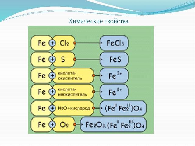 Строение атома железа (fe), схема и примеры