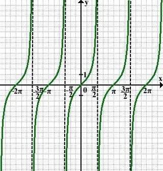 График тангенса, с примерами построения
