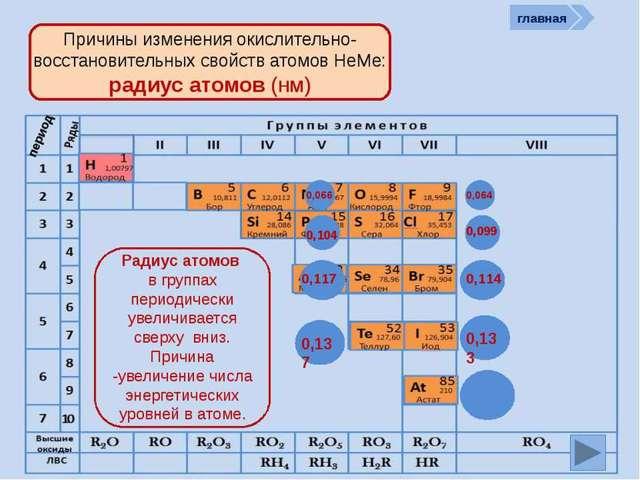 Строение неметаллов и их особенности, схема и примеры