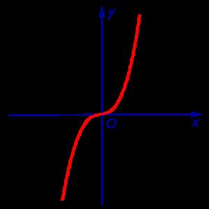 График логарифмической функции, с примерами