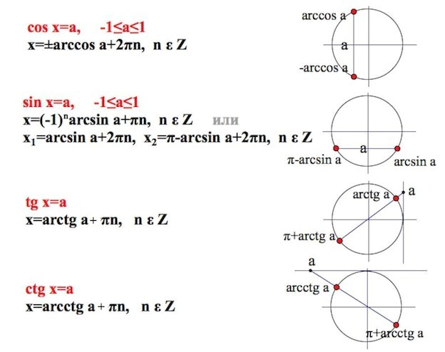 Простейшие тригонометрические уравнения и их решение