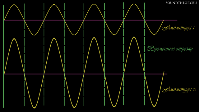 Физика. Звук и звуковые волны