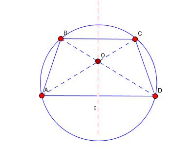 Свойства окружности описанной около треугольника