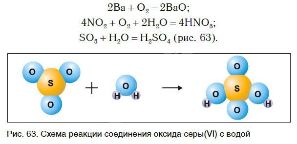 Классификация химических реакций, с примерами