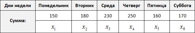 Относительная частота, формулы и примеры