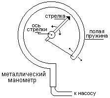 Уравнение состояния идеального газа в физике