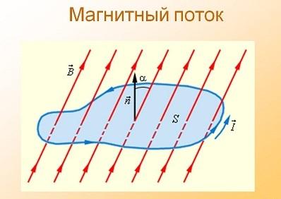 Формула закона электромагнитной индукции