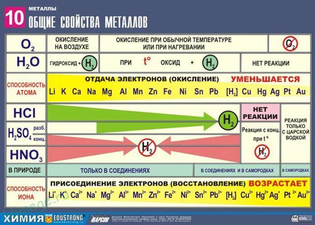Физические и химические свойства металлов