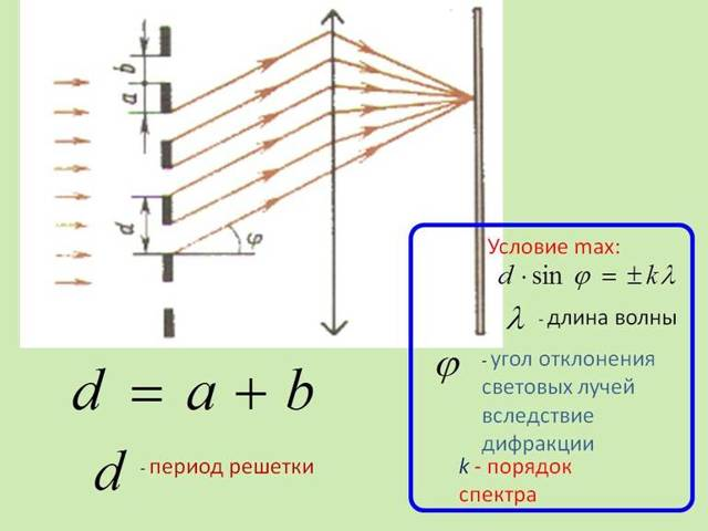 Формула дифракционной решетки