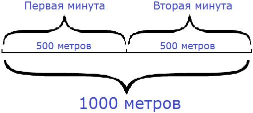 Формула скорости