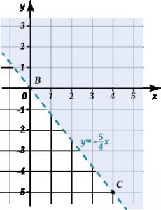 Числовые неравенства и их решение