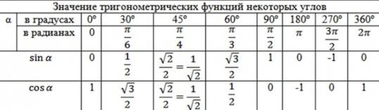 Таблица значений тригонометрических функций