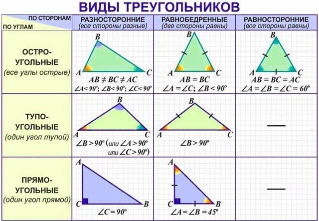 Свойства углов треугольника, с примерами