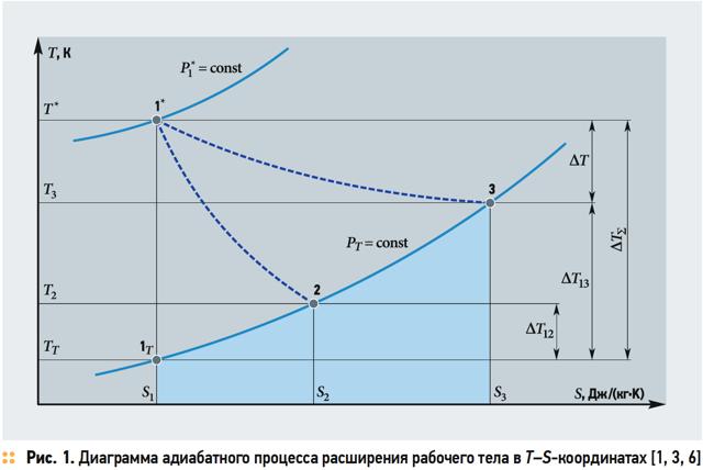 Формула адиабатического расширения