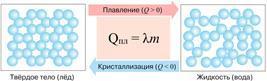 Уравнение теплового баланса, формула и примеры