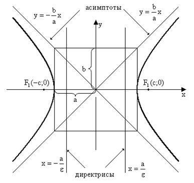 Эксцентриситет гиперболы, формула и примеры