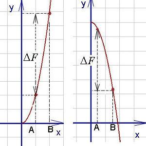 Интеграл от числа, формула и примеры