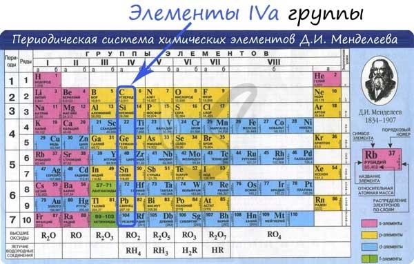 Формула оксида углерода в химии