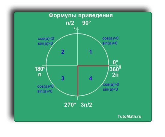 Формулы приведения тригонометрических функций