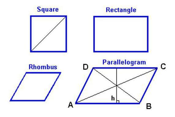 Формулы площади ромба и примеры применения