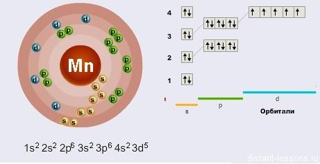 Строение атома марганца (mn), схема и примеры
