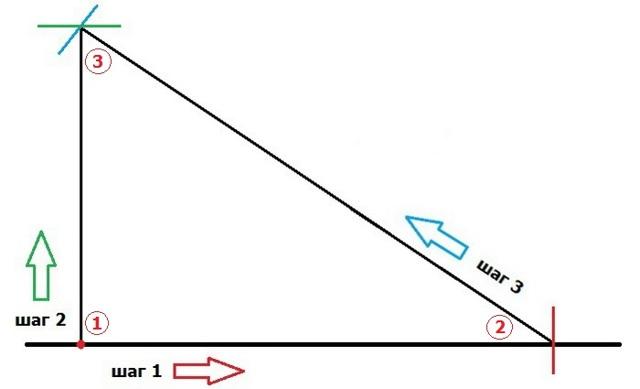 Египетский треугольник, формула и примеры