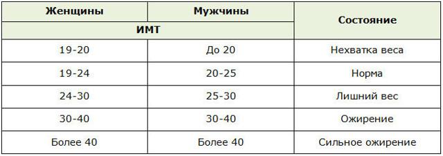 Формула массы тела