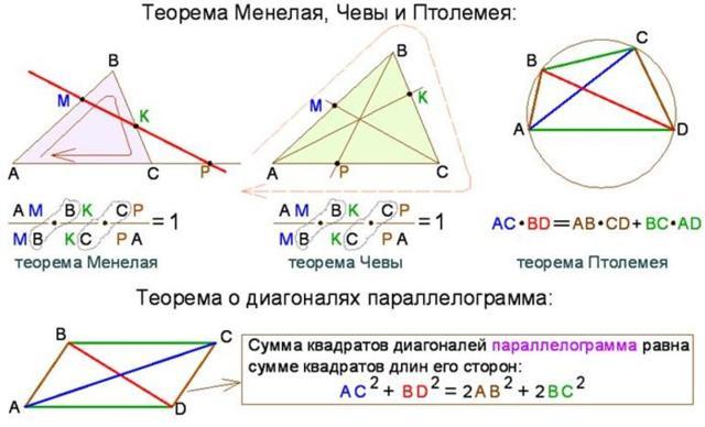 Теорема Фалеса и обобщенная теорема, формула